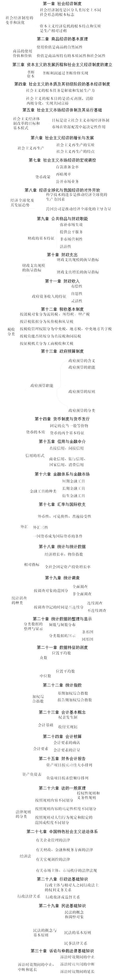 2019初级基础各章节思维导图