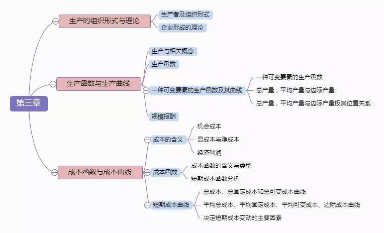 2019年中级经济基础思维导图