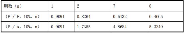 2019年中级会计职称《财务管理》货币时间价值系数表