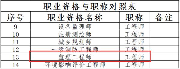职业资格与职称对照表