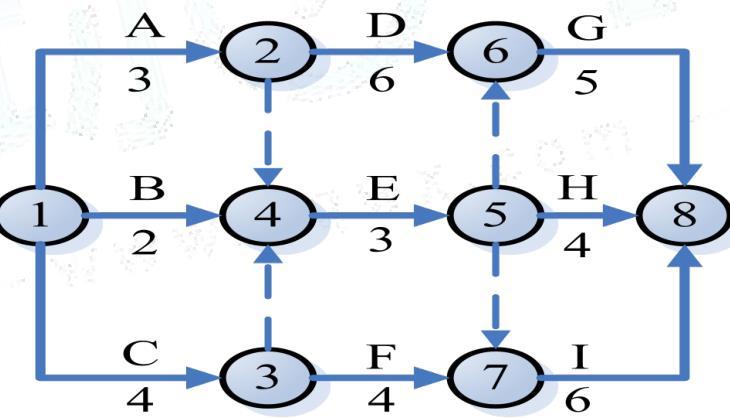 某工程双代号网络计划如图
