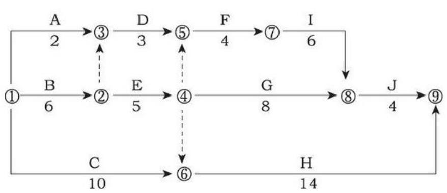 某工程双代号网络计划