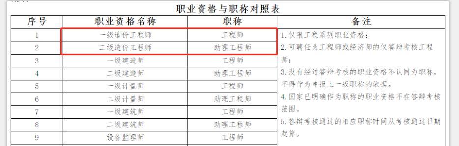 河南省一级造价工程师可聘工程师职称
