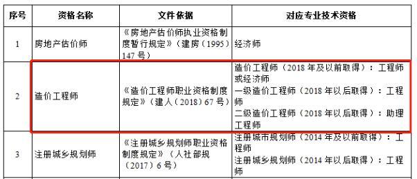 天津造价师职业资格可以直接认定职称