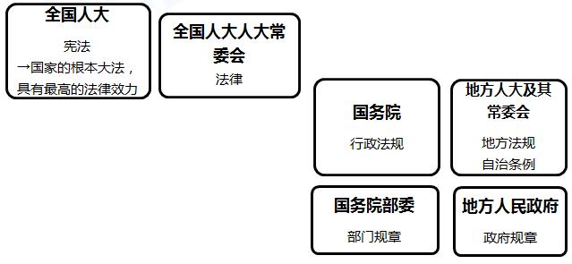 2020年初级会计职称《经济法基础》第一章:法的形式
