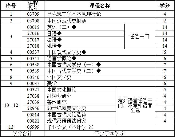 2019年江苏自考汉语言文学(本科)考试计划