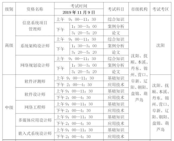 2019年下半年考试资格名称、时间及考区安排表
