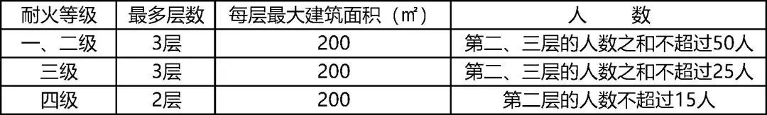 2019年一级消防工程师特殊场所防火设置.jpg