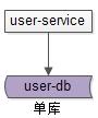 http://www.reviewcode.cn/jiagousheji/83137.html