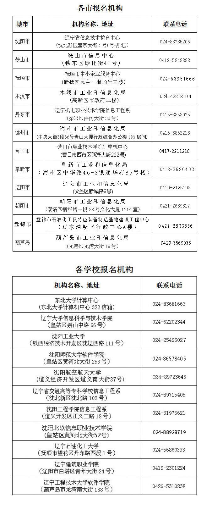 2019年上半年遼寧省計算機軟考各市機構電話地址