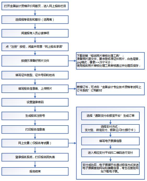 2020年海南初级会计职称考试网上报名系统操作流程
