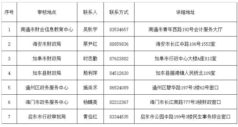 【2019年南通市初级会计职称证书