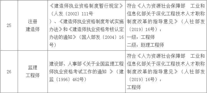 青海省部分專業技術類職業資格與職稱對應目錄