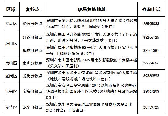 2019年深圳市中级会计职称考试考后资格复核地点