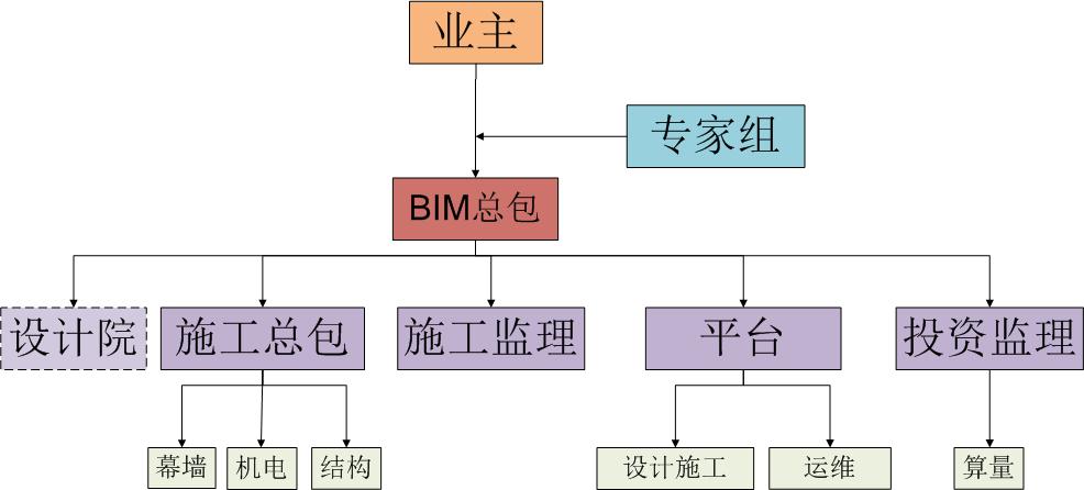 图3  组织架构图
