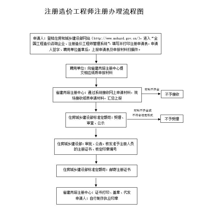 2019四川公布新版《注册造价工程师注册办理指南》