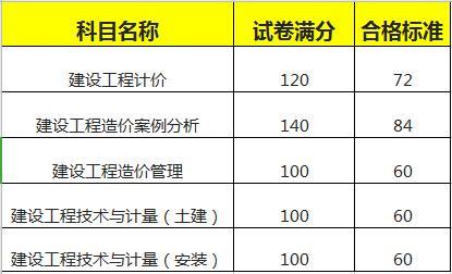 造价工程师各科目的合格标准
