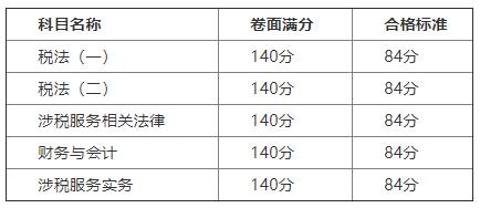 2019年重庆税务师合格标准预计每科均为84分