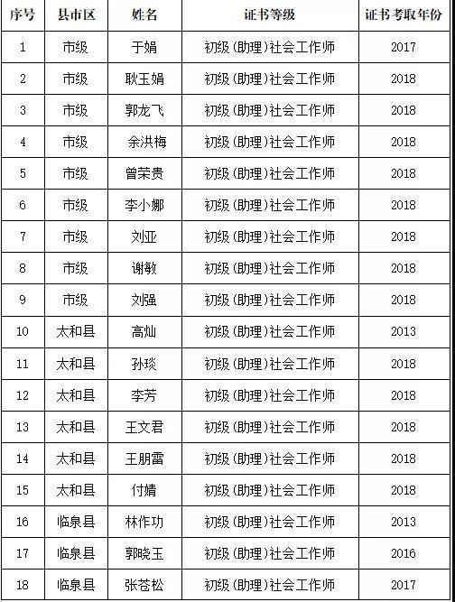 阜陽社工名單1