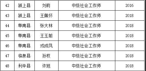 阜陽社工證領取名單