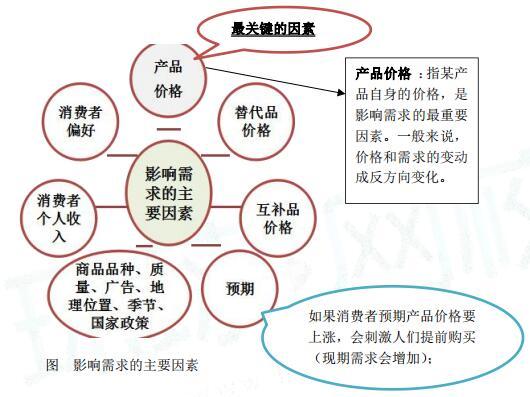 中级经济师经济基础考点