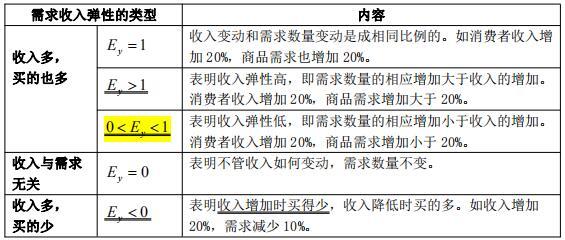 中级经济师考试