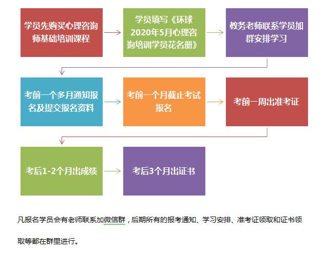 報考流程(cheng)