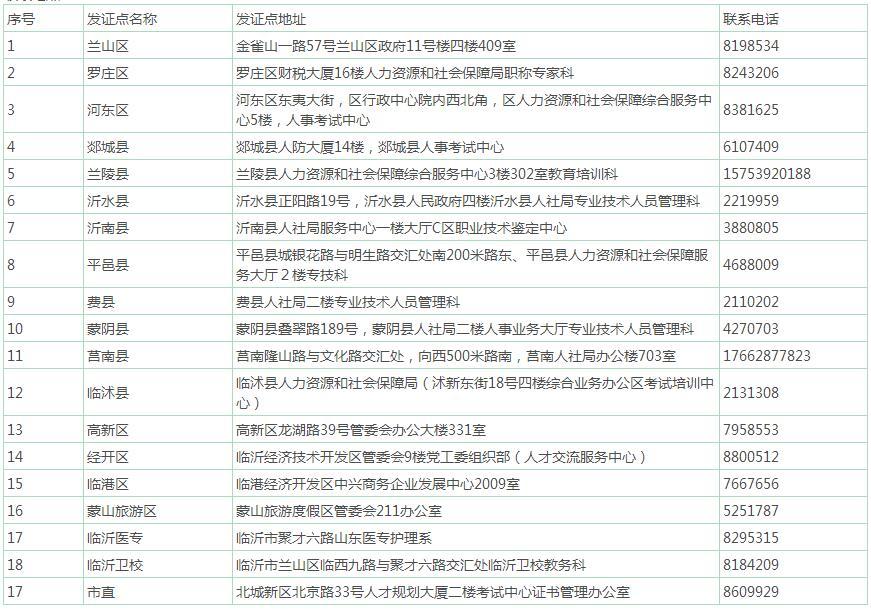 2019年臨沂衛生資格證書辦理及領取通知地點