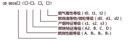 建筑材料燃烧性能等级的附加信息和标识.png