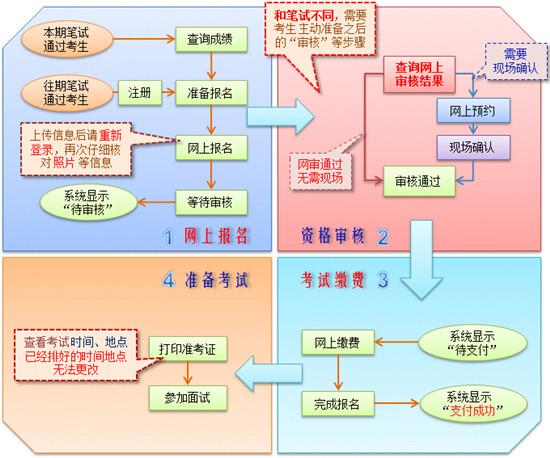 2019下半年北京教师资格证面试报名公告
