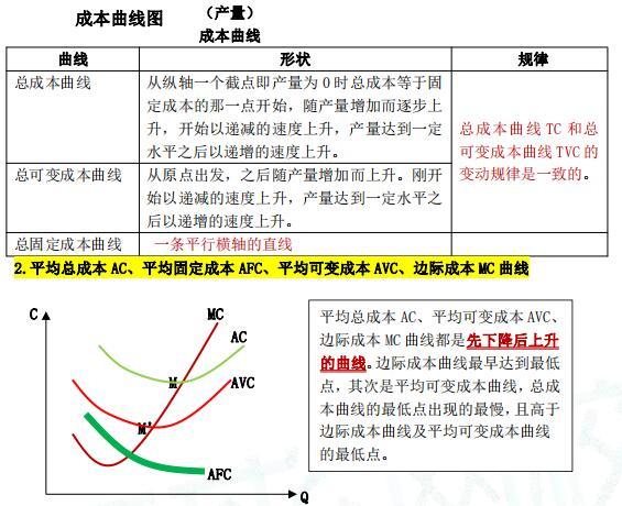 中级经济基础考点