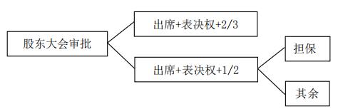 2020年中级会计职称《中级经济法》第二章第四节上市公司股东大会的特别规定