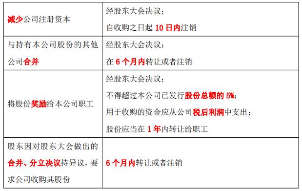2020年中级会计职称《中级经济法》第二章第六节可以收购公司股份情形