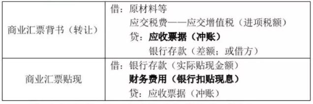 2020年初级会计职称《初级会计实务》讲义:第二章第二节应收票据