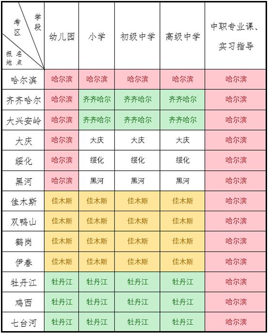 2019下半年黑龍江教師資格證面試報名公告