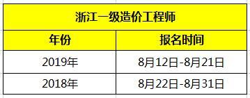 2020年浙江一级造价工程师报名时间预测