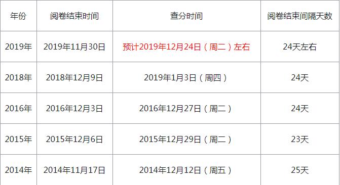 2019一級建造師成績公布