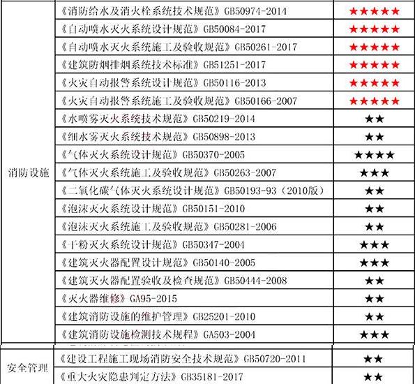 消防工程師常用的29個規范2.png