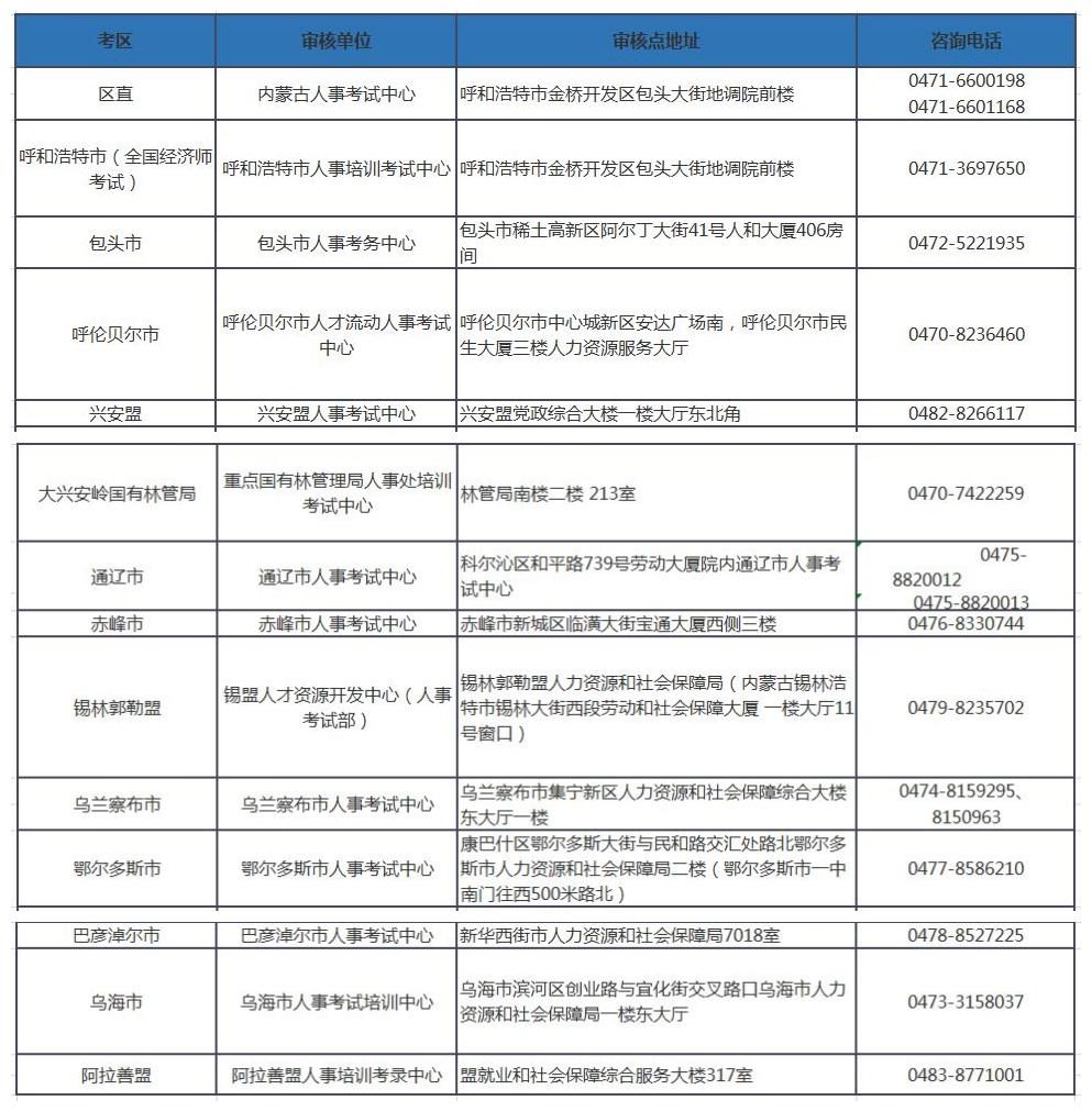 2019年內蒙古一級造價工程師考后資格審核時間