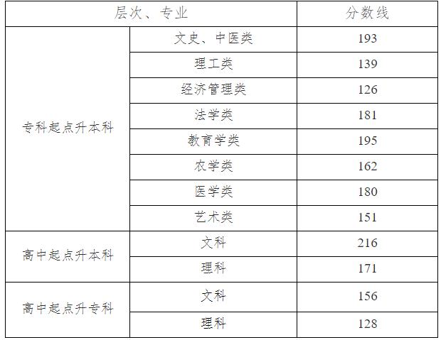 湖南省2019年成人高校招生錄取控制分數線公布