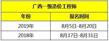 2020年广西一级造价工程师报名时间
