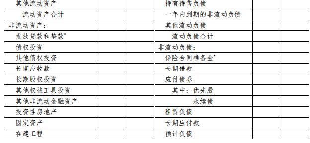 会计实训:合并资产负债表格式(2019版)