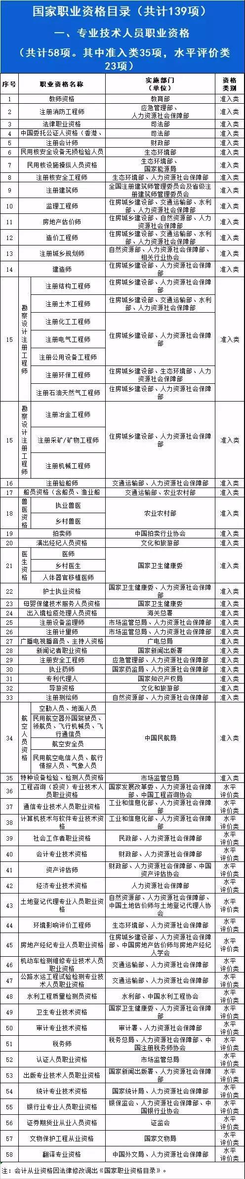 2019年全部职业资格目录