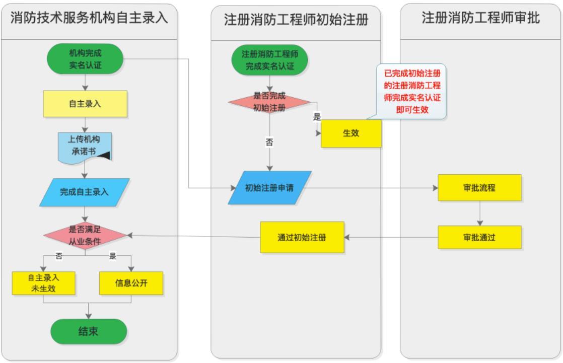 社会消防技术服务信息系统操作流程图2.png