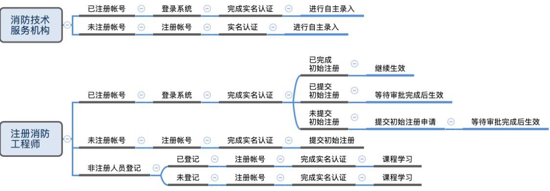 社会消防技术服务信息系统操作流程图.png