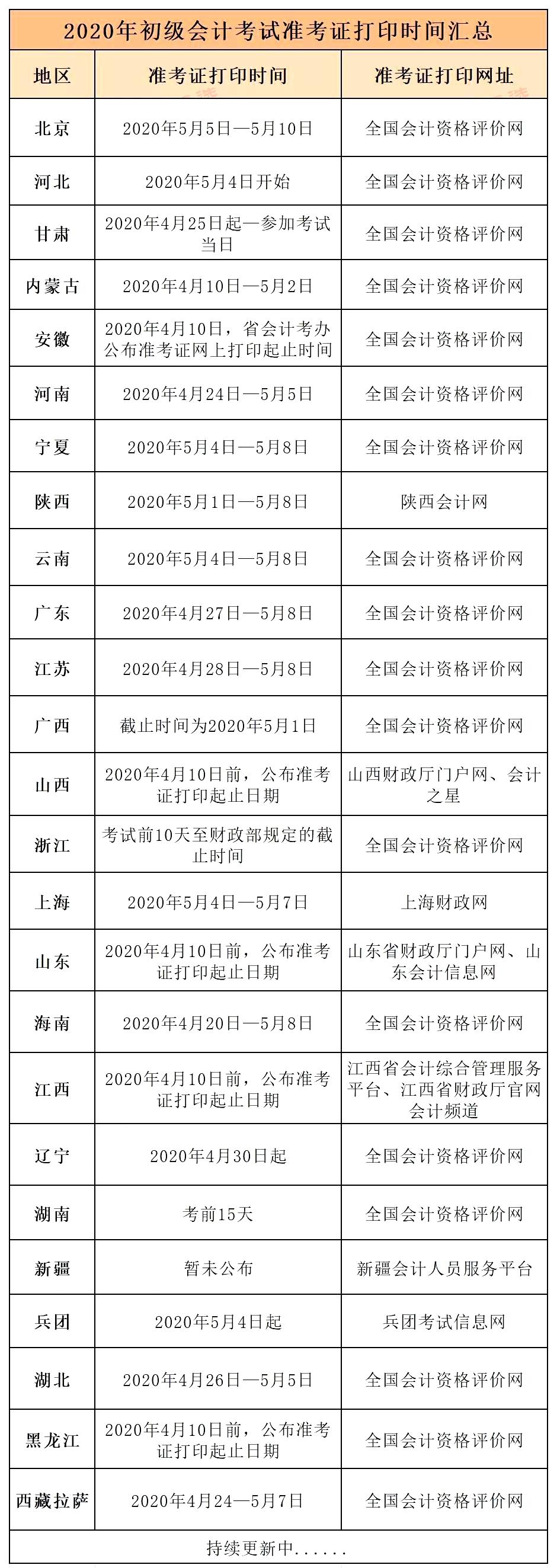 2020年初级会计准考证打印时间公布