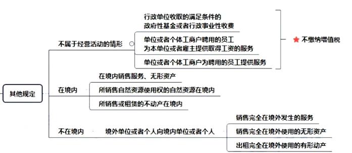 2020年初级会计职称《经济法基础》思维导图:第四章第二节增值税征税范围的其他规定