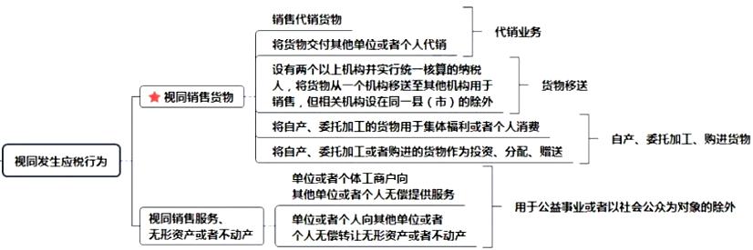 2020年初级会计职称《经济法基础》思维导图:第四章第二节视同发生应税行为