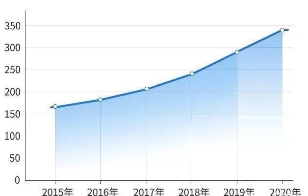 2015-2020全国研究生报考人数