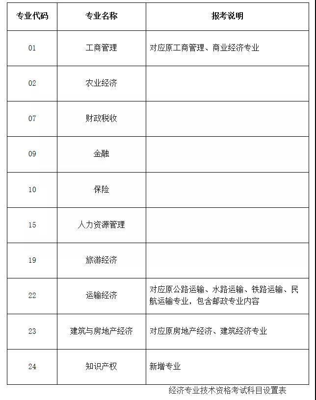 2020年内蒙古初级经济师考试专业由15个调整为10个